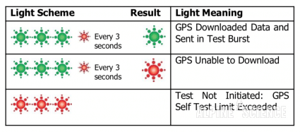 ACR ResQLink+ Self GPS Test Light Diagram