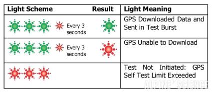 ACR ResQLink+ Self GPS Test Light Diagram