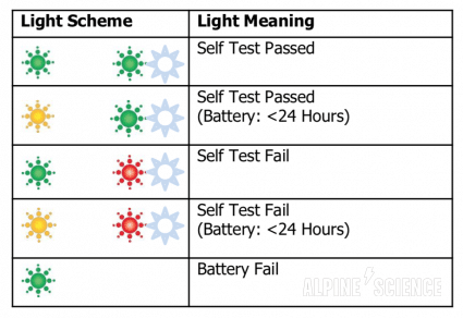 ACR ResQLink+ Self Test Light Diagram